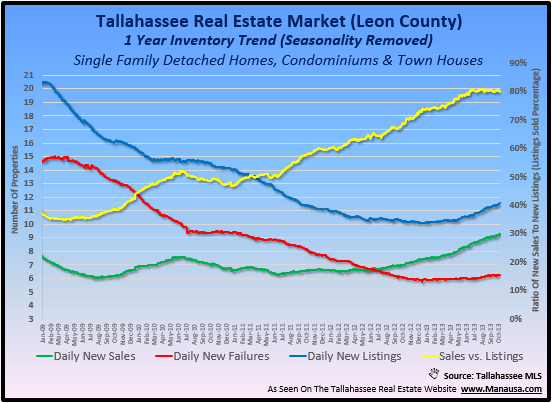 Housing Report Tallahassee Florida