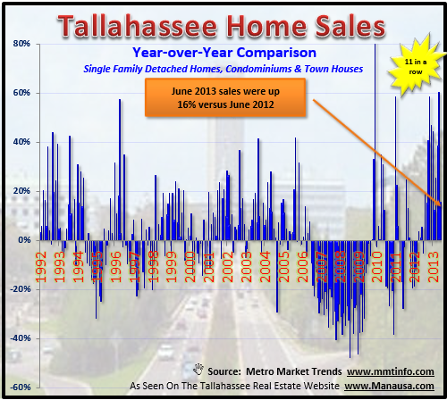 Housing Sales Up