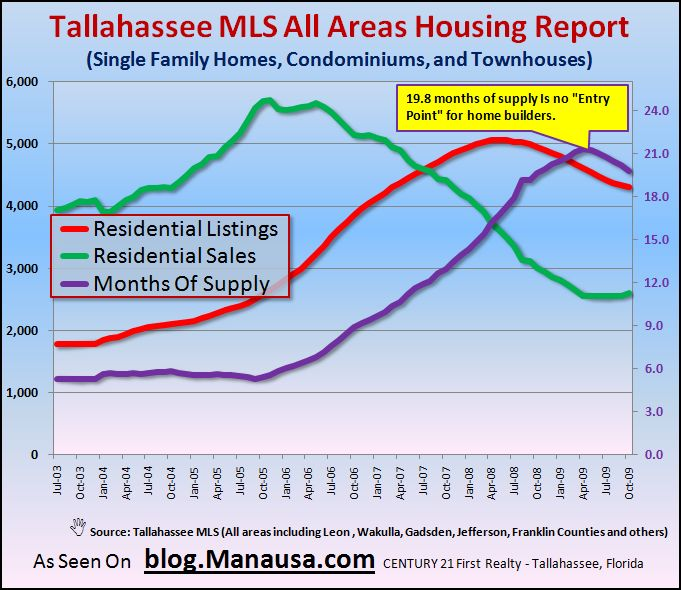 Housing Starts Need To Wait In Tallahassee