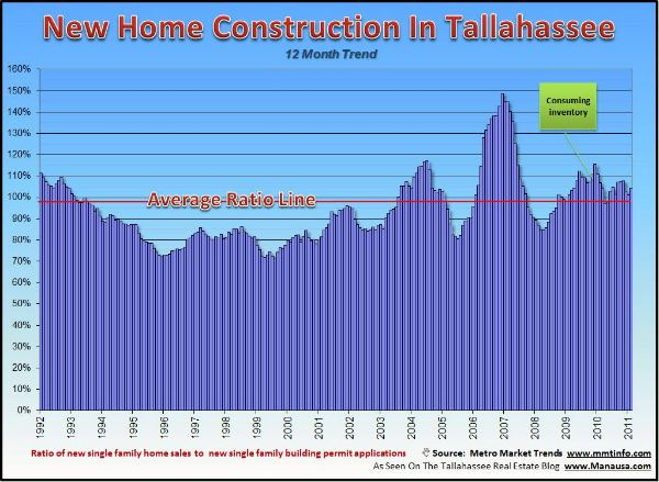 Housing Starts Versus Sales Graph Tallahassee FL