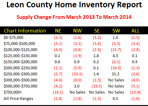 Housing Supply Changes