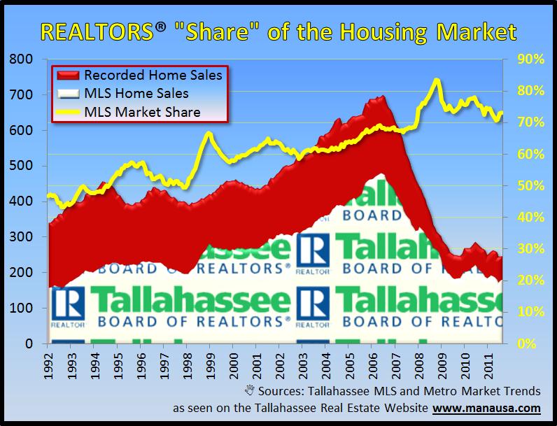 Tallahassee Realtor Home Sales
