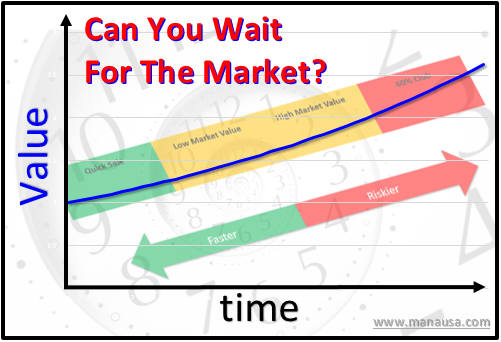 How Long Does It Take To Sell A House Today