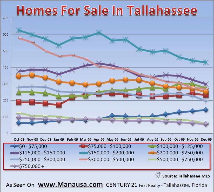 How Many Homes Are For Sale In Tallahassee