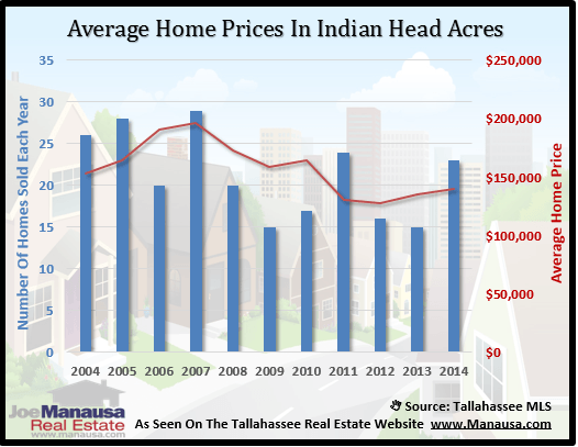 Indian Head Acres Home Price