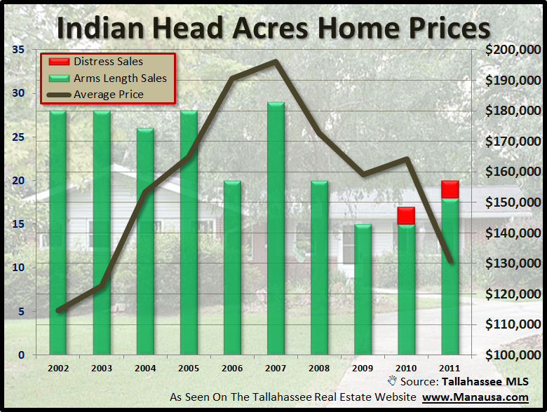 Indian Head Acres Home Prices