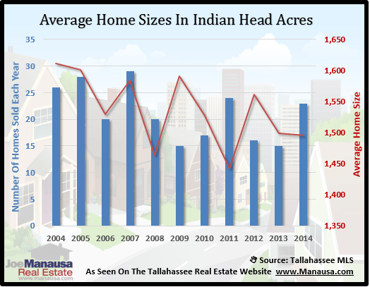 Indian Head Acres Home Size