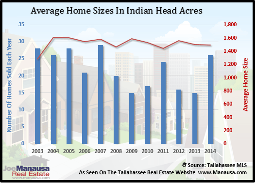 Indian Head Acres Home Sizes