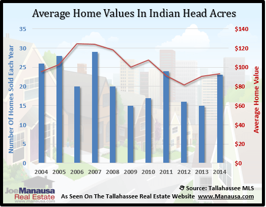 Indian Head Acres Home Value