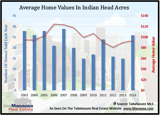 Indian Head Acres Home Values