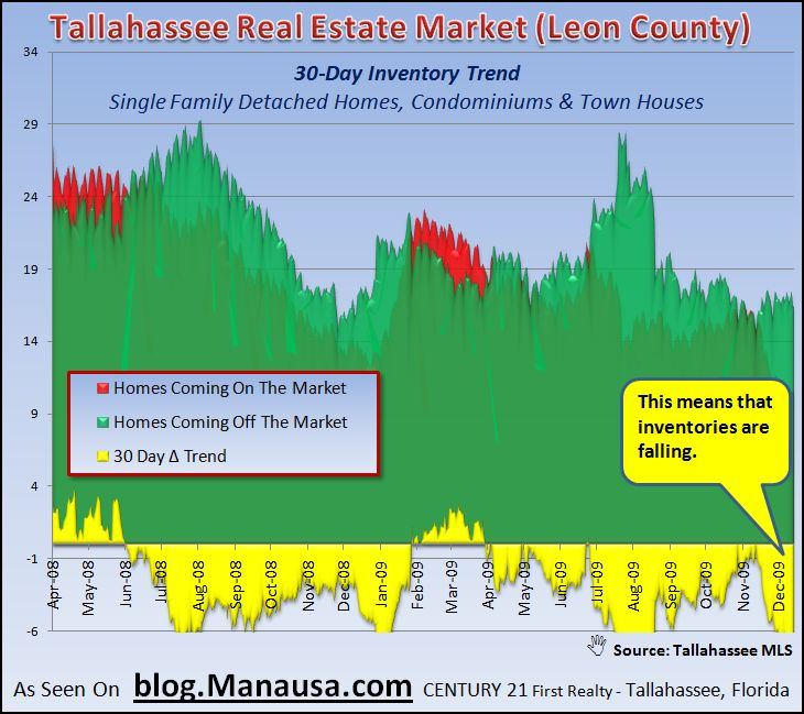 Inventory Of Homes In The Tallahassee MLS