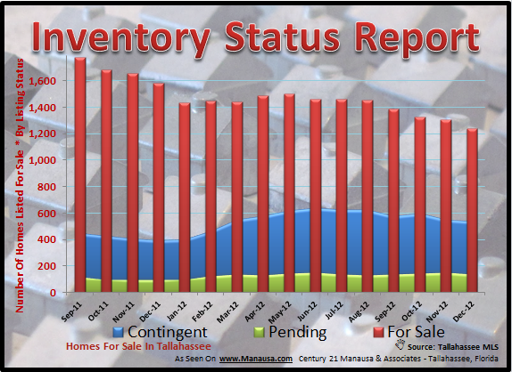 Inventory Status Tallahassee Real Estate Market
