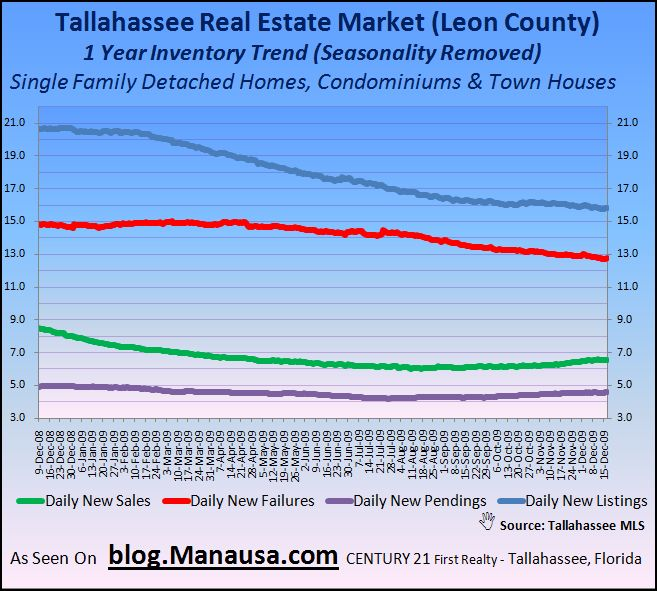 Inventory Trends In The Tallahassee MLS