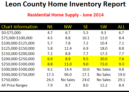 Inventory of $250K Homes In Tallahassee FL