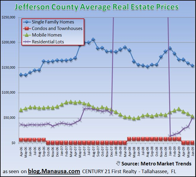 Jefferson County Average Real Estate Prices