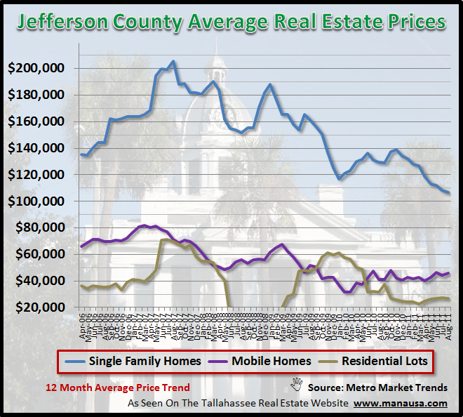 Jefferson County Real Estate Prices