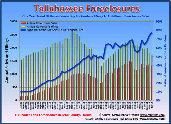 July Foreclosures Tallahassee