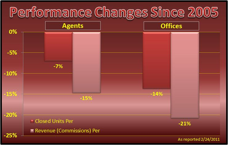 Keller Williams Productivity Graph 2010 Image