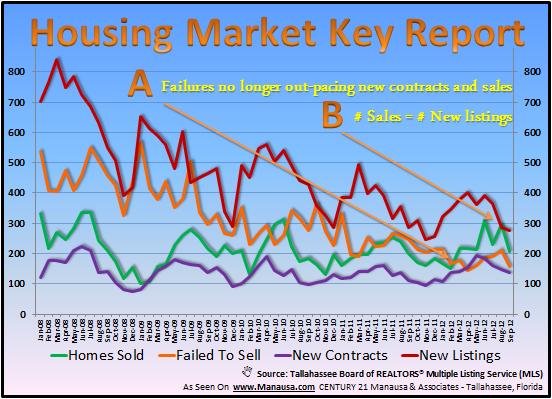 Key Statistics In The Housing Market Snapshot