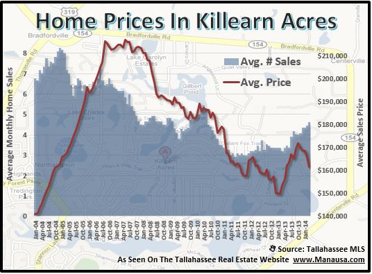 Killearn Acres Home Prices