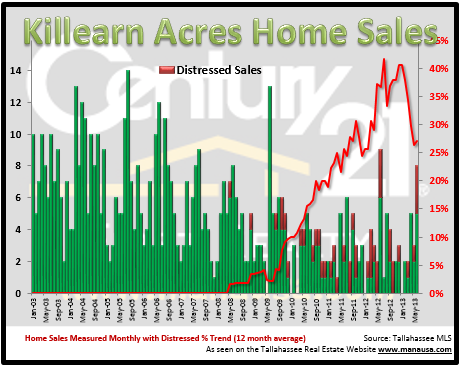 Killearn Acres Home Sales Report