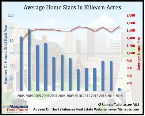 Killearn Acres Home Sizes