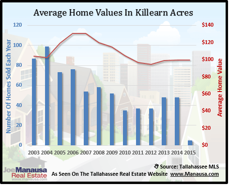 Killearn Acres Home Values