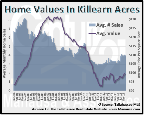 Killearn Acres House Values