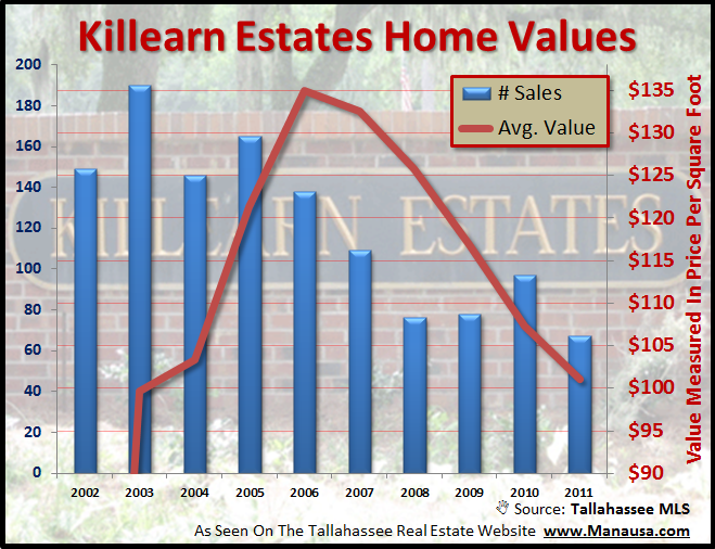 Killearn Estate Home Values