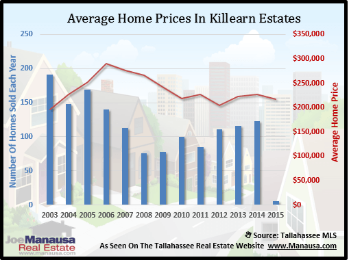 Killearn Estates Home Price