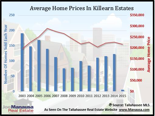 Killearn Estates Home Price