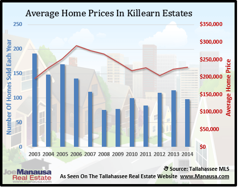 Killearn Estates Home Prices