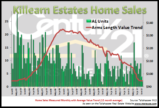 Killearn Estates Home Sales