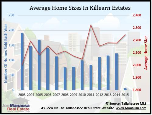 Killearn Estates Home Size