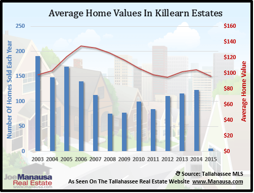 Killearn Estates Home Value