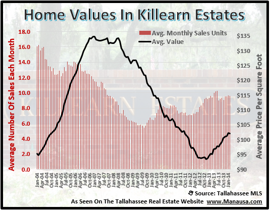 Killearn Estates Home Values 2014