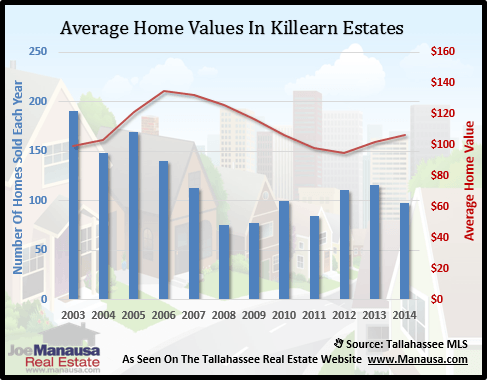 Killearn Estates Home Values
