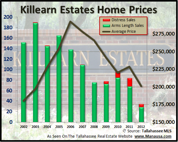 Killearn Estates House Prices Joe Manausa Real Estate 1140 Capital Circle SE #12A Tallahassee, FL 32301 (850) 366-8917 www.manausa.com