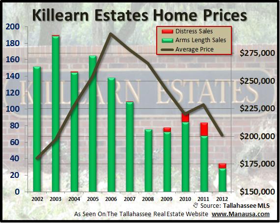 Killearn Estates House Prices Joe Manausa Real Estate 1140 Capital Circle SE #12A Tallahassee, FL 32301 (850) 366-8917 www.manausa.com
