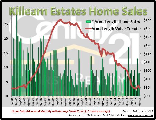 Killearn Estates Real Estate Reports