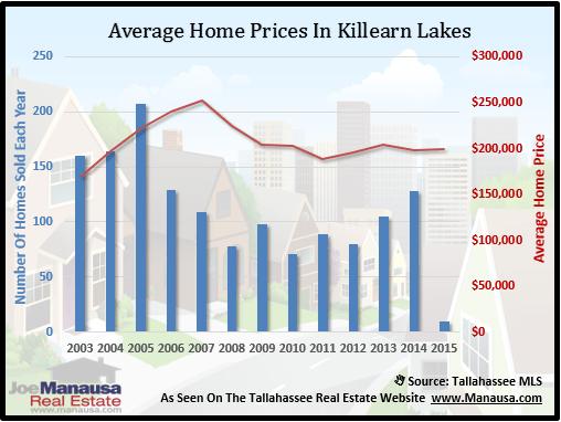 Killearn Lakes Home Price
