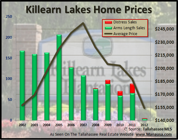 Killearn Lakes Home Prices Similar To Other Homes In Tallahassee