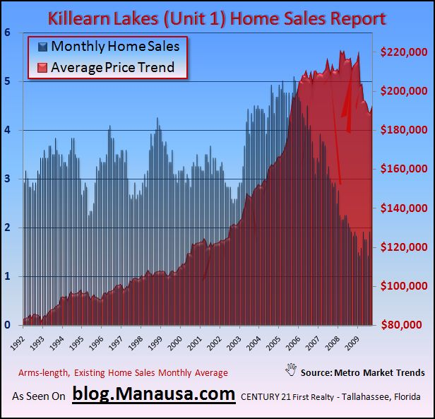 Killearn Lakes Home Sales Report Average Home Price Real Estate Graph