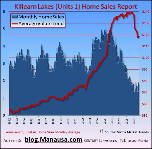 Killearn Lakes Home Sales Report Price Per Square Foot Real Estate Graph