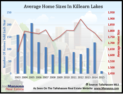 Killearn Lakes Home Size