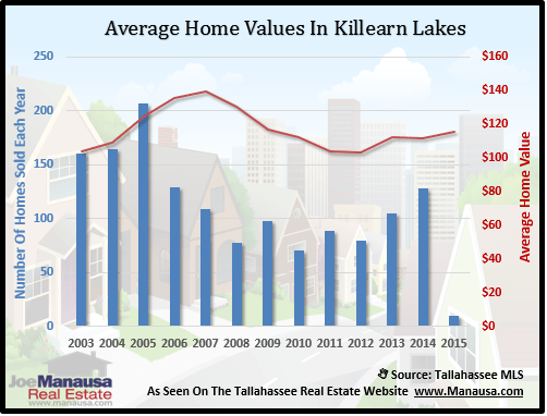 Killearn Lakes Home Value