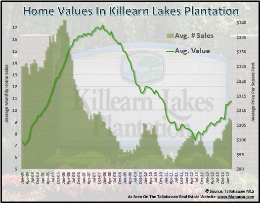 Killearn Lakes Home Values