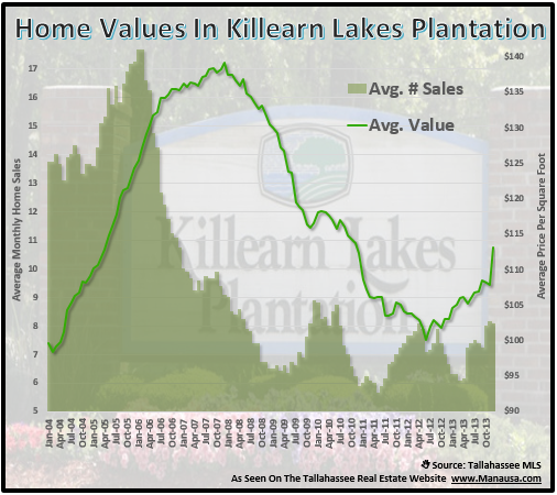 Killearn Lakes Home Values