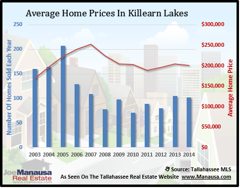 Killearn Lakes Plantation Home Prices