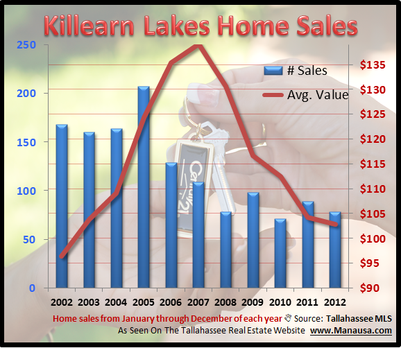 Killearn Lakes Plantation Home Sales